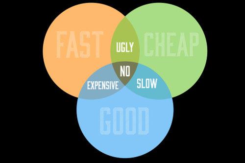 Fast, Good, Cheap Venn Diagram